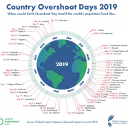 Earth Overshoot Day: #MOVETHEDATE!