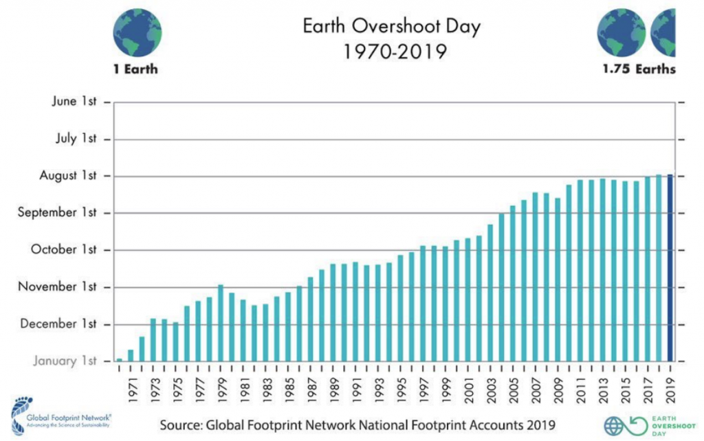 Earth Overshoot Day 2019: la progressione